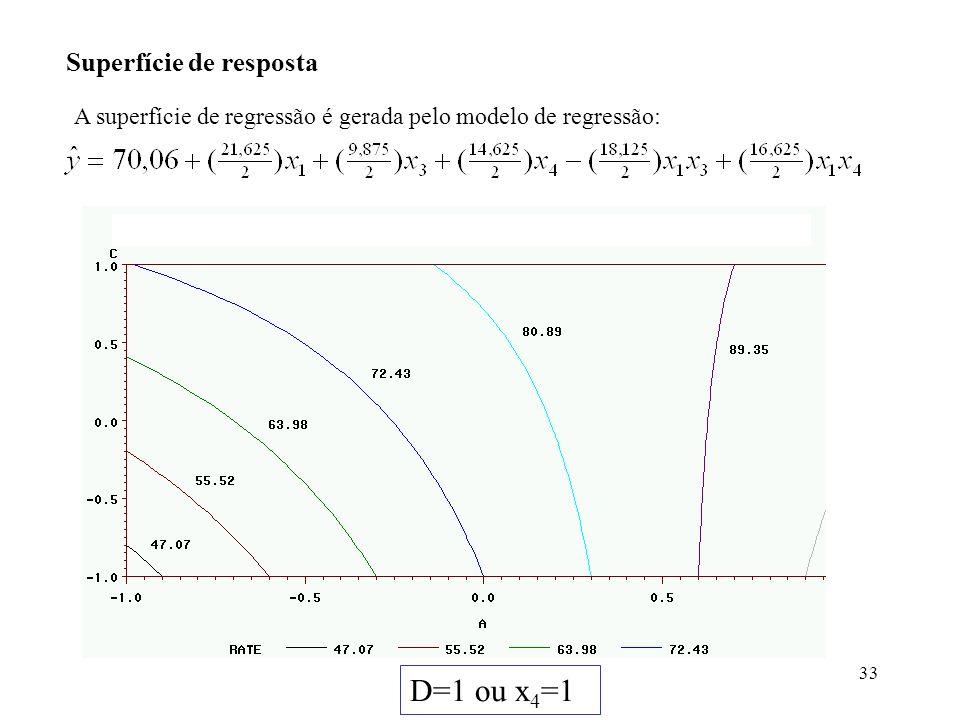 D=1 ou x4=1 Superfície de resposta