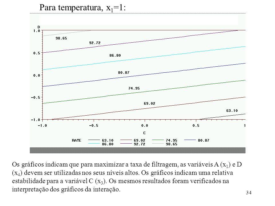 Para temperatura, x1=1: