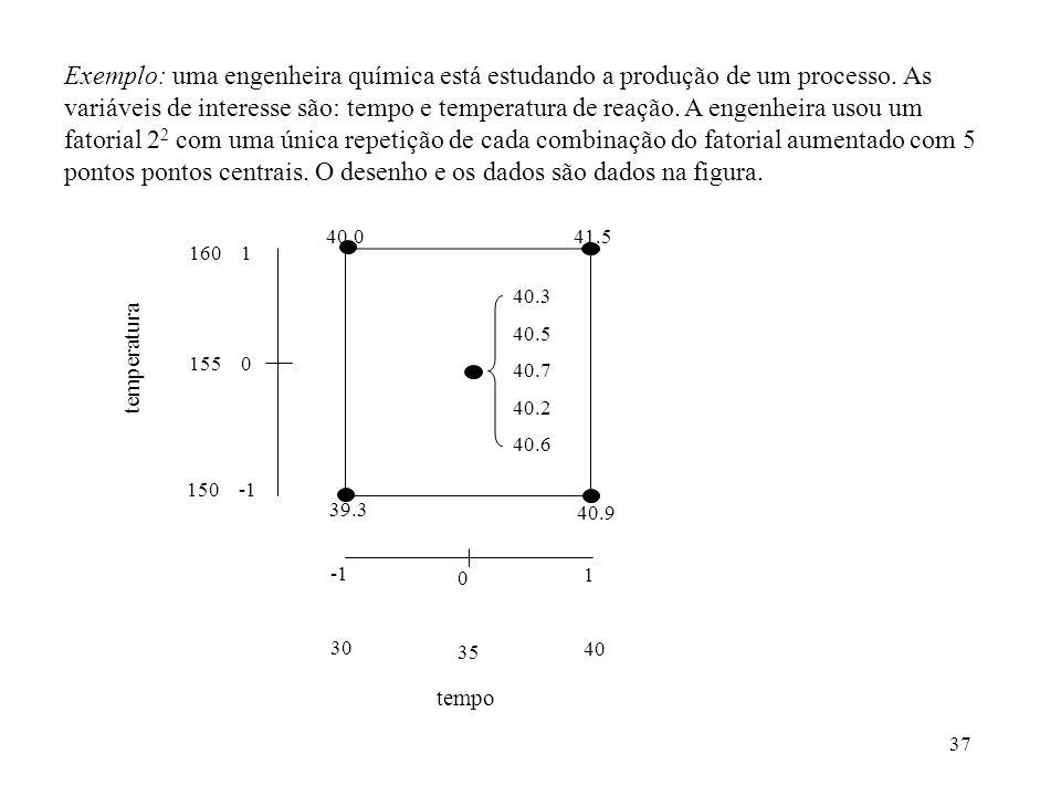 Exemplo: uma engenheira química está estudando a produção de um processo. As variáveis de interesse são: tempo e temperatura de reação. A engenheira usou um fatorial 22 com uma única repetição de cada combinação do fatorial aumentado com 5 pontos pontos centrais. O desenho e os dados são dados na figura.