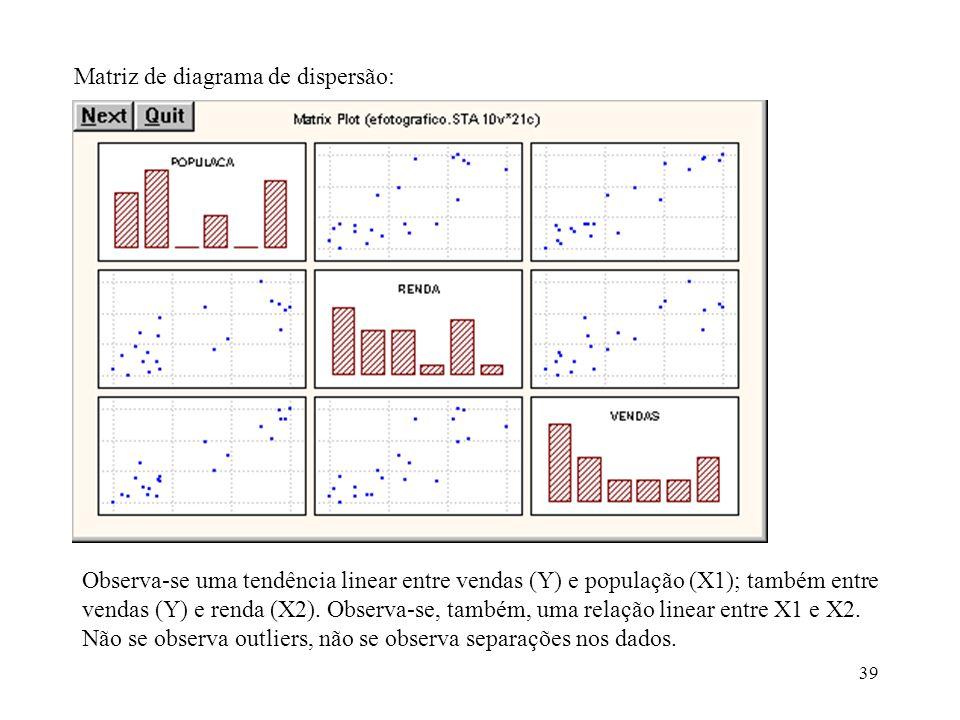 Matriz de diagrama de dispersão: