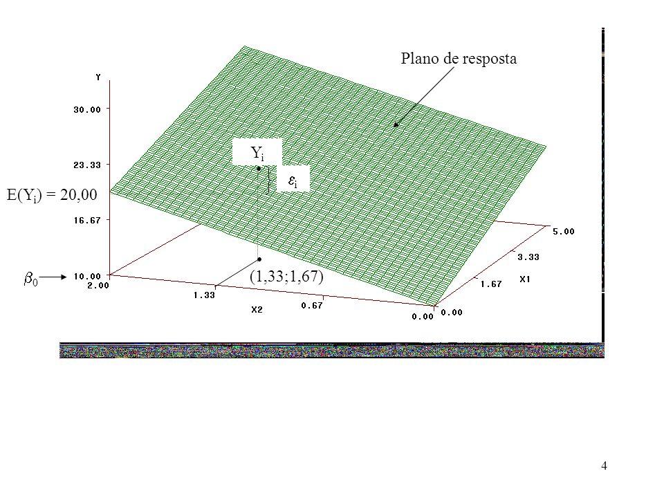 Plano de resposta Yi • i E(Yi) = 20,00 • 0 (1,33;1,67)