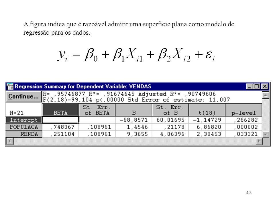 A figura indica que é razoável admitir uma superfície plana como modelo de regressão para os dados.