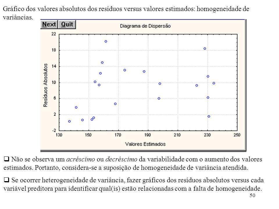 Gráfico dos valores absolutos dos resíduos versus valores estimados: homogeneidade de variâncias.