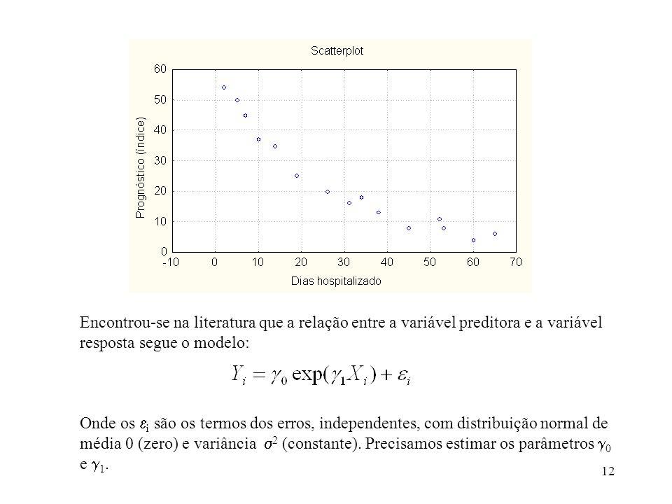 Encontrou-se na literatura que a relação entre a variável preditora e a variável resposta segue o modelo: