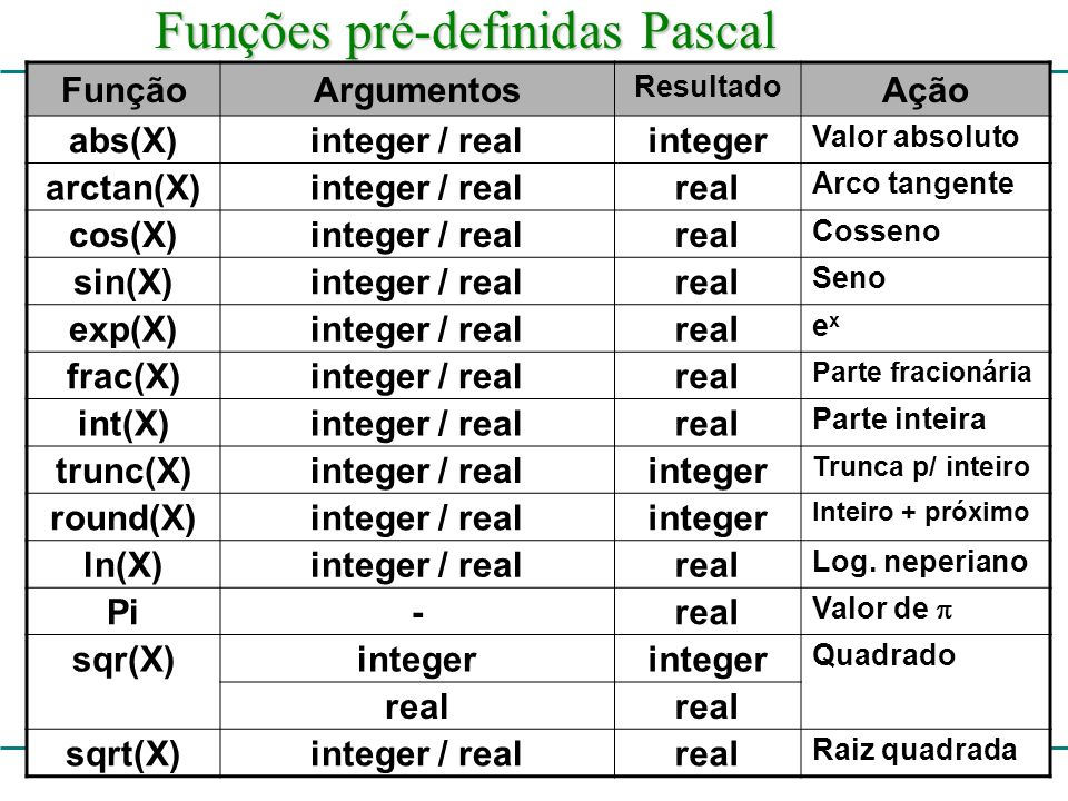 Funções pré-definidas Pascal