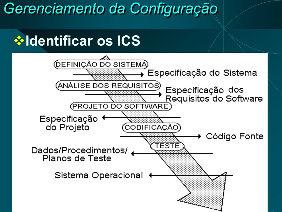 Gerenciamento da Configuração