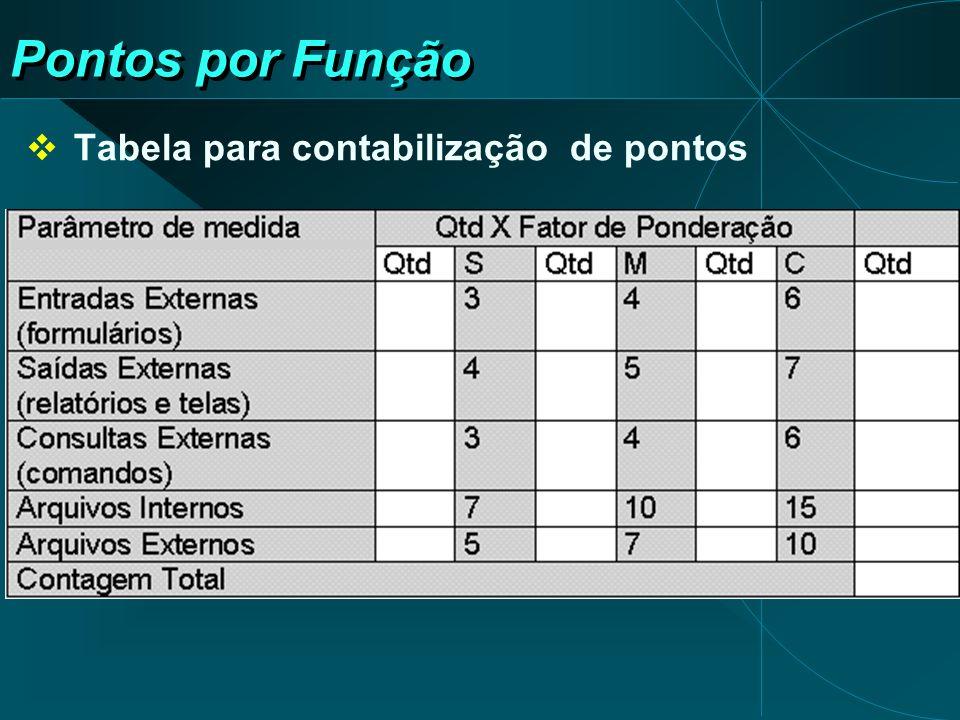 Pontos por Função Tabela para contabilização de pontos