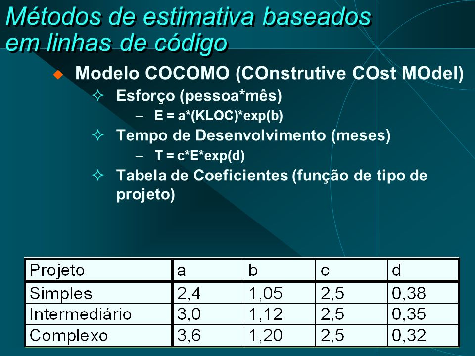 Métodos de estimativa baseados em linhas de código