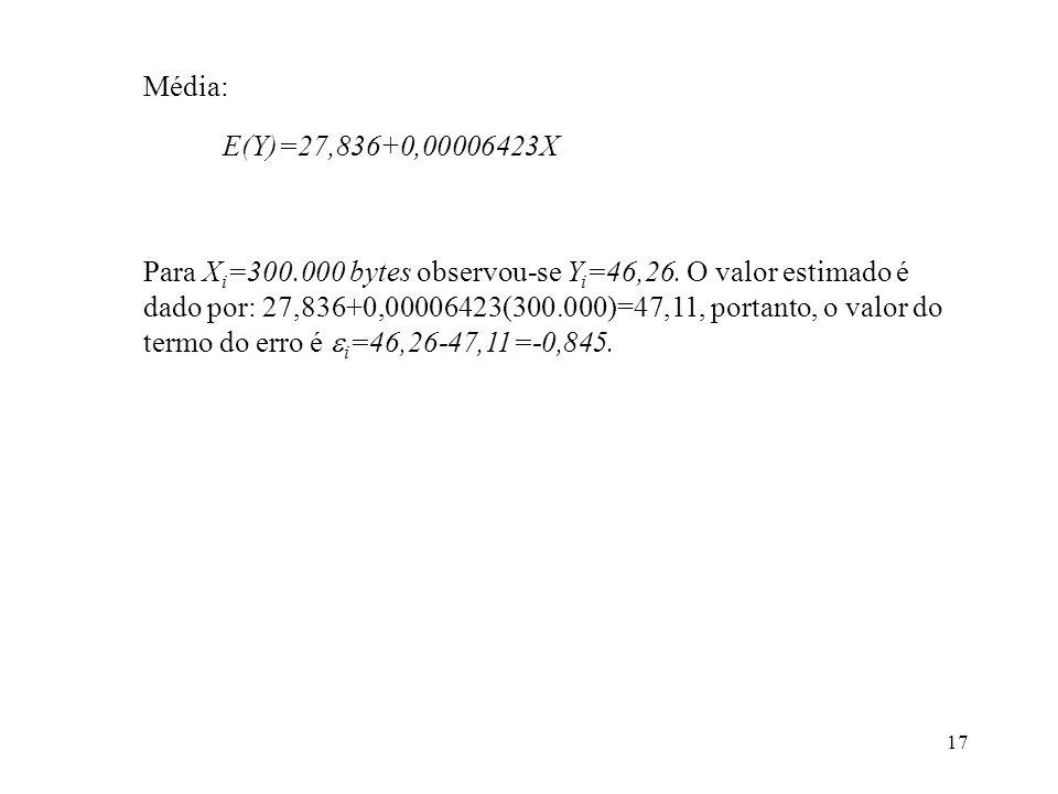 Média:E(Y)=27,836+0,00006423X.