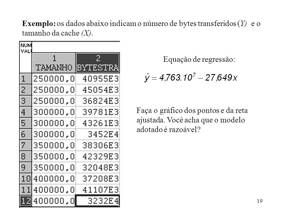 Exemplo: os dados abaixo indicam o número de bytes transferidos (Y) e o tamanho da cache (X).