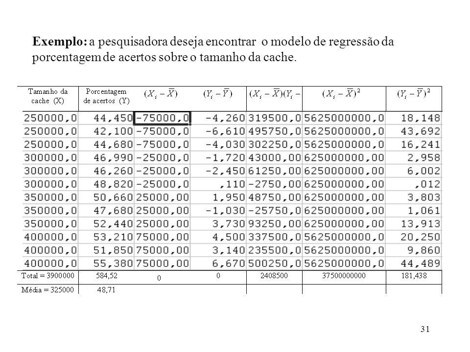 Exemplo: a pesquisadora deseja encontrar o modelo de regressão da porcentagem de acertos sobre o tamanho da cache.