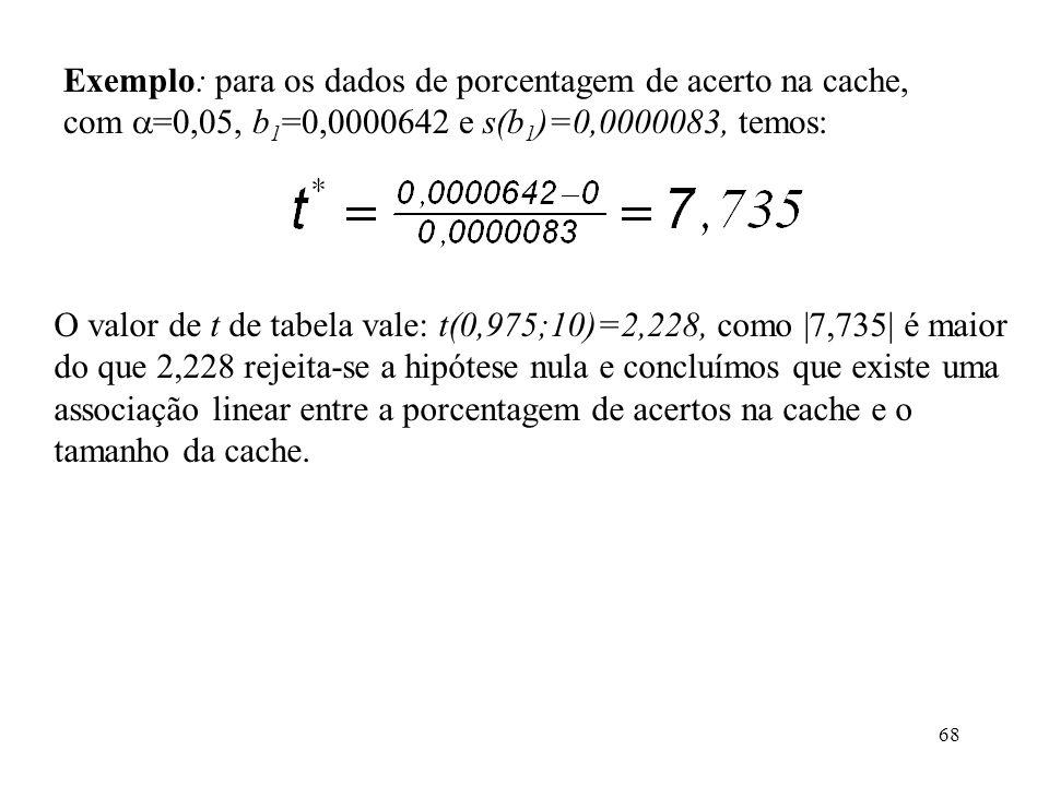 Exemplo: para os dados de porcentagem de acerto na cache, com =0,05, b1=0,0000642 e s(b1)=0,0000083, temos: