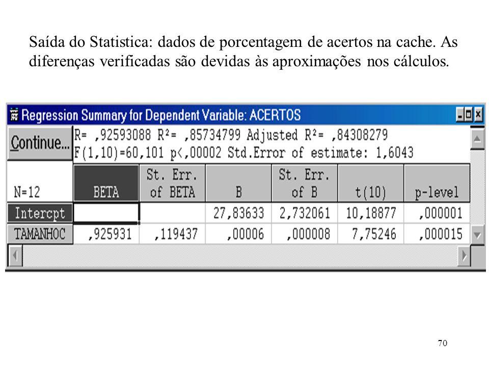 Saída do Statistica: dados de porcentagem de acertos na cache