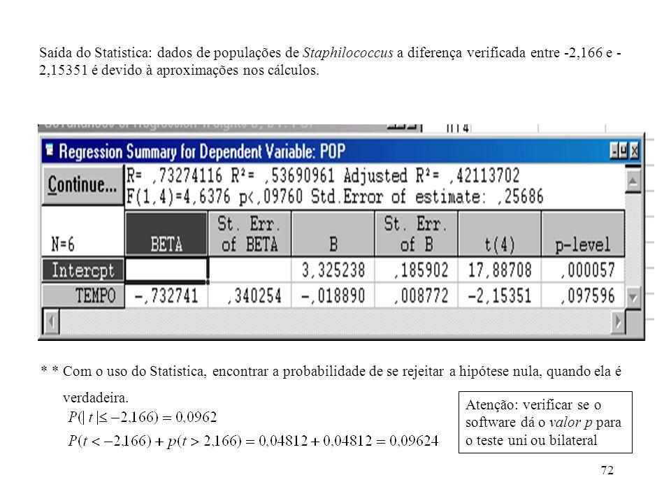 Saída do Statistica: dados de populações de Staphilococcus a diferença verificada entre -2,166 e -2,15351 é devido à aproximações nos cálculos.
