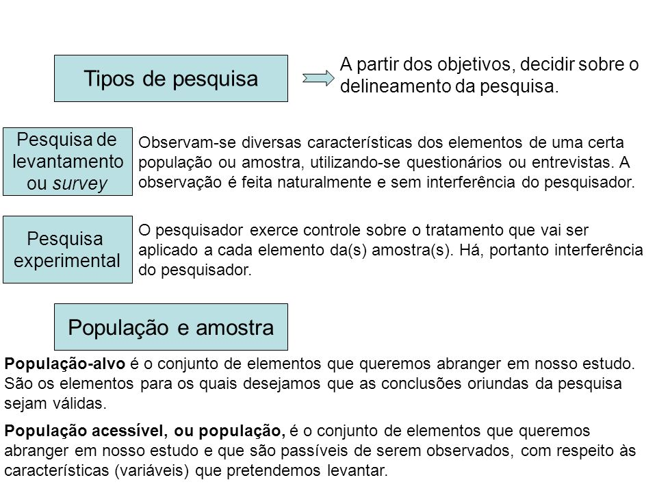 Tipos de pesquisa População e amostra