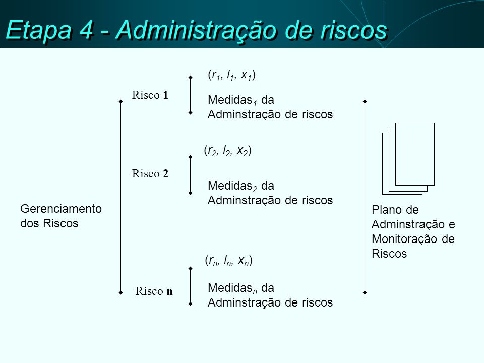 Etapa 4 - Administração de riscos