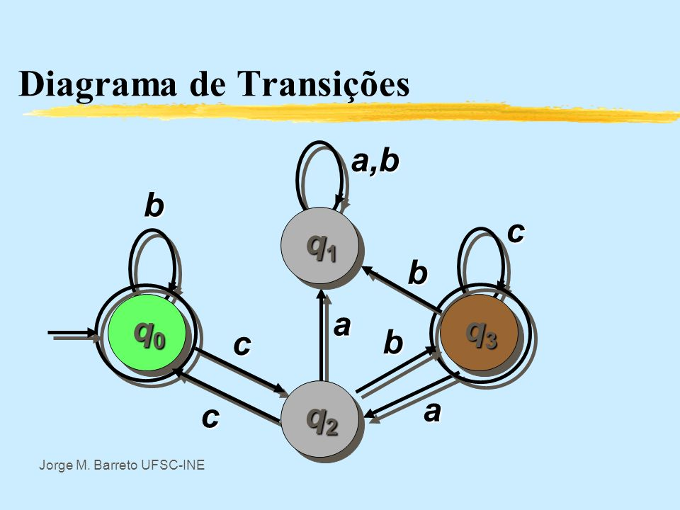 Diagrama de Transições