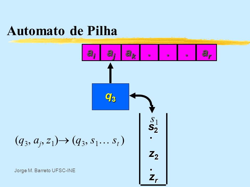 Automato de Pilha ai aj ak . . . ar (q3, aj, z1) (q3, s1… st ) q3 s1