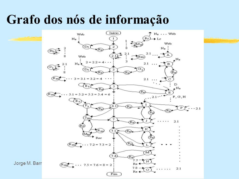 Grafo dos nós de informação
