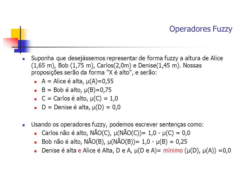 Operadores Fuzzy