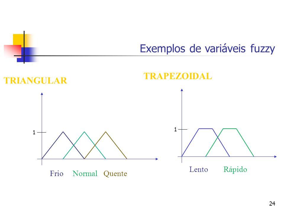Exemplos de variáveis fuzzy