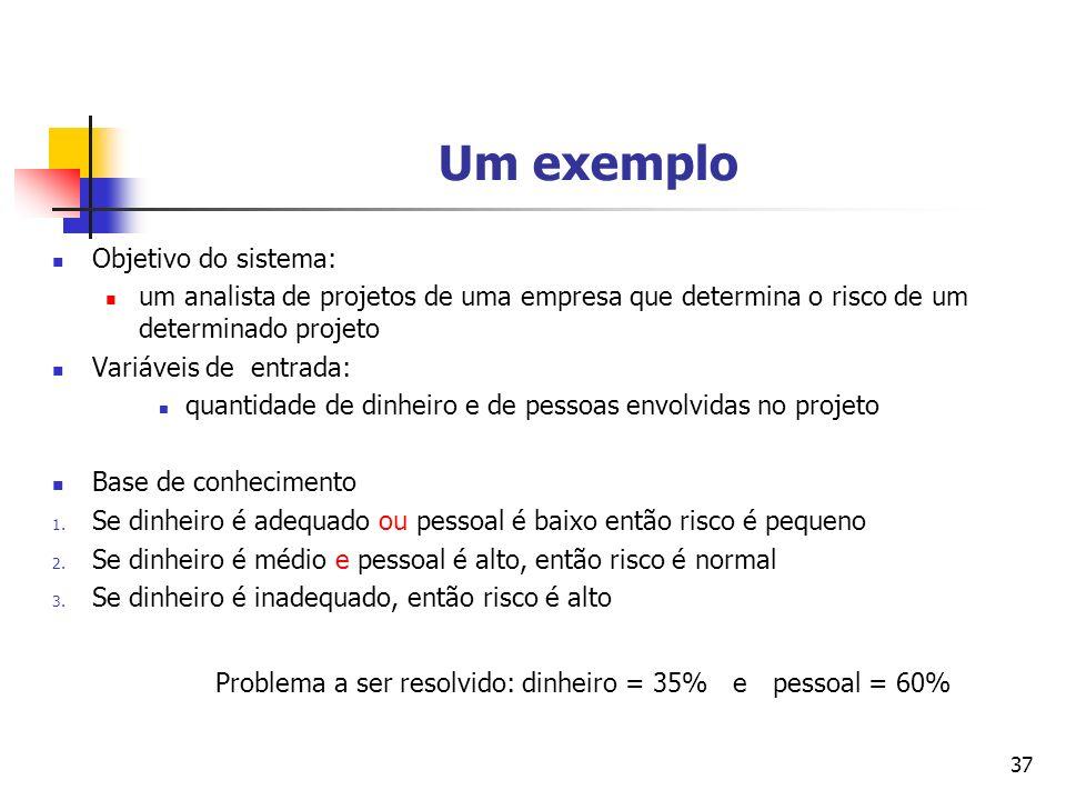 Problema a ser resolvido: dinheiro = 35% e pessoal = 60%