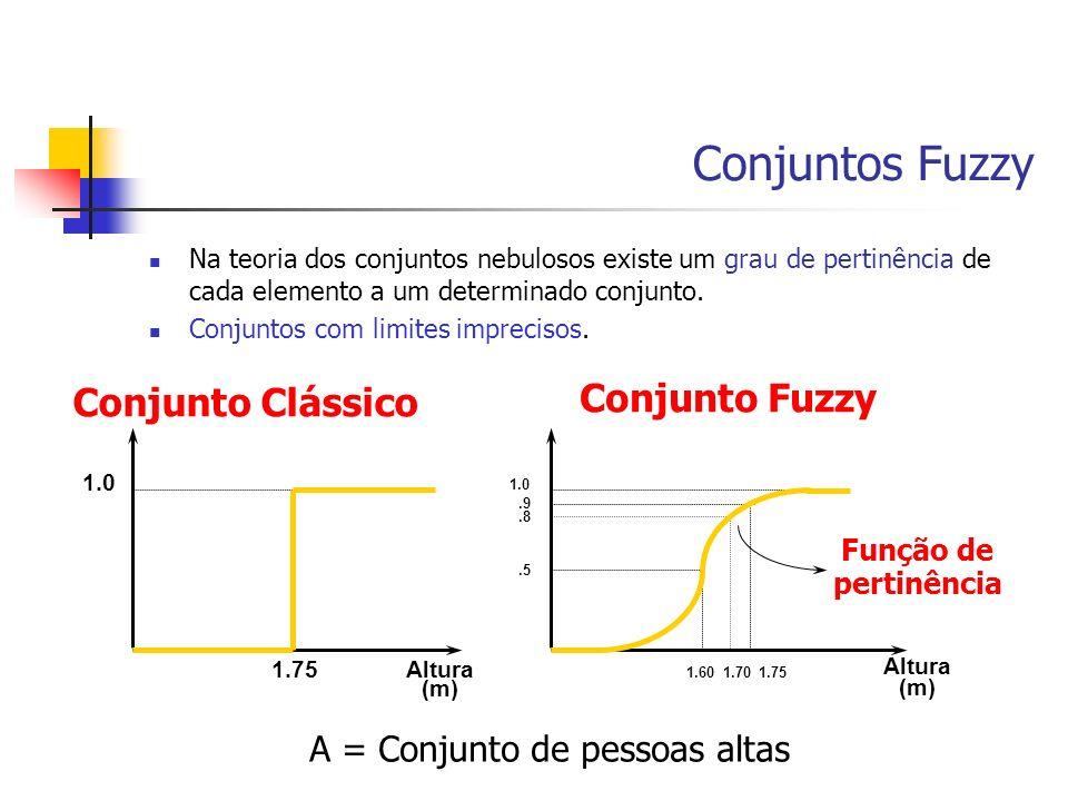 Conjuntos Fuzzy Conjunto Fuzzy Conjunto Clássico