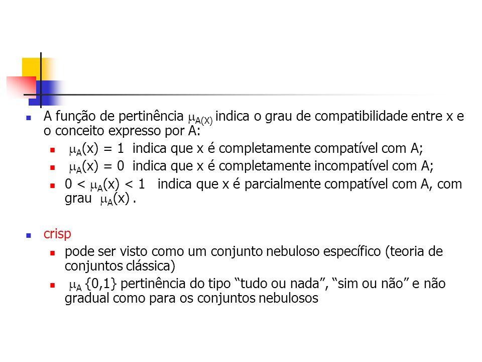 A função de pertinência A(X) indica o grau de compatibilidade entre x e o conceito expresso por A: