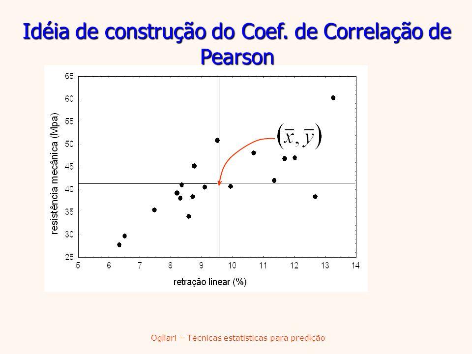 Idéia de construção do Coef. de Correlação de Pearson