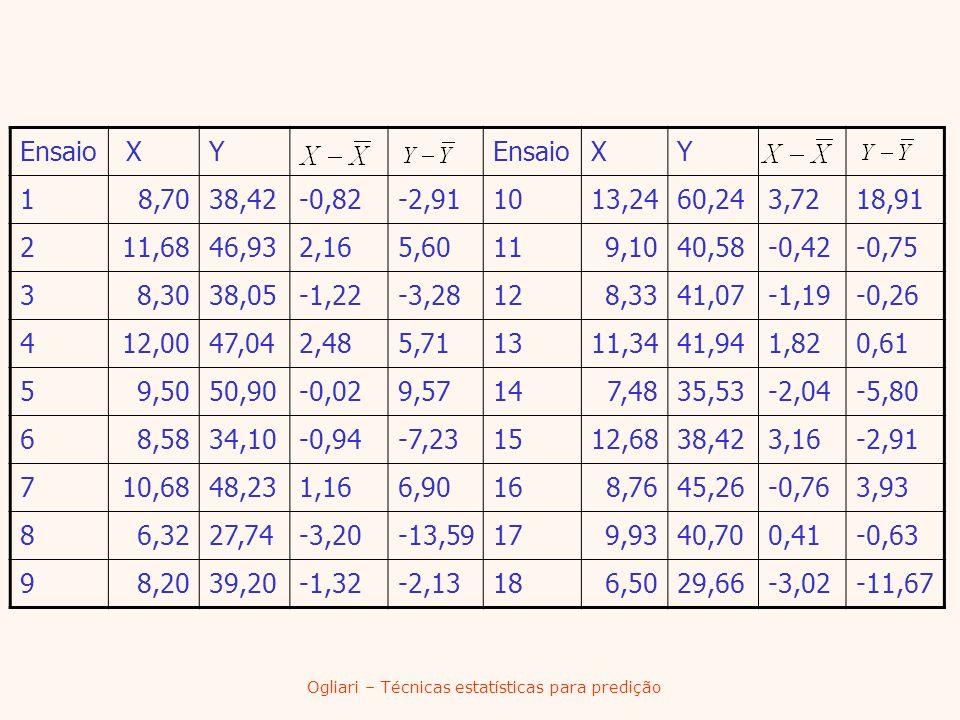 Ogliari – Técnicas estatísticas para predição