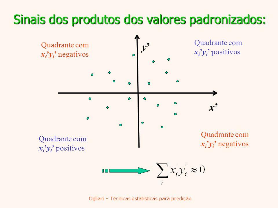 Sinais dos produtos dos valores padronizados: