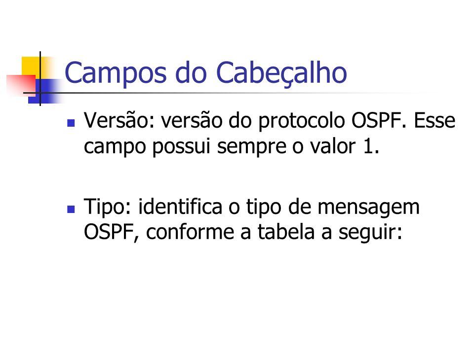 Campos do Cabeçalho Versão: versão do protocolo OSPF. Esse campo possui sempre o valor 1.
