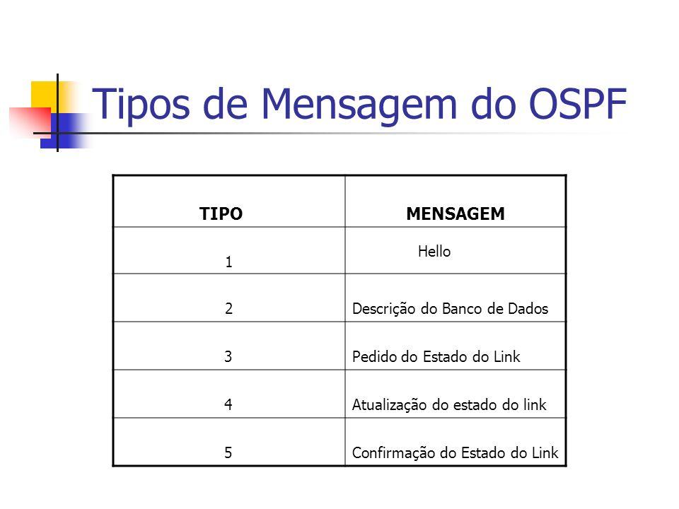 Tipos de Mensagem do OSPF
