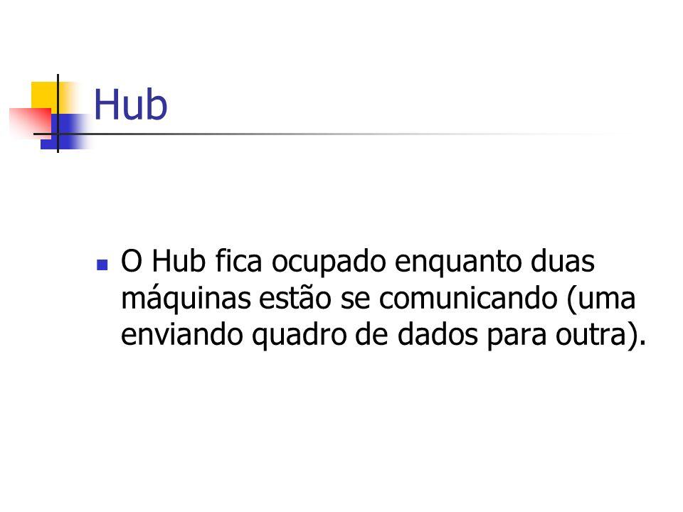 Hub O Hub fica ocupado enquanto duas máquinas estão se comunicando (uma enviando quadro de dados para outra).