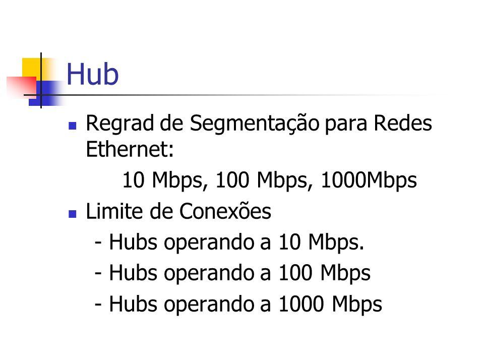 Hub Regrad de Segmentação para Redes Ethernet: