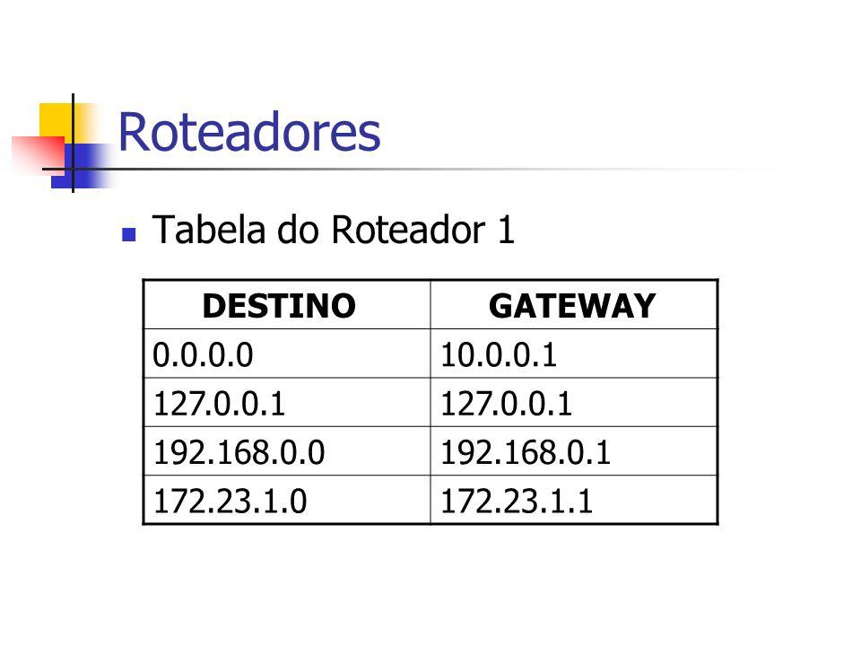 Roteadores Tabela do Roteador 1 DESTINO GATEWAY 0.0.0.0 10.0.0.1