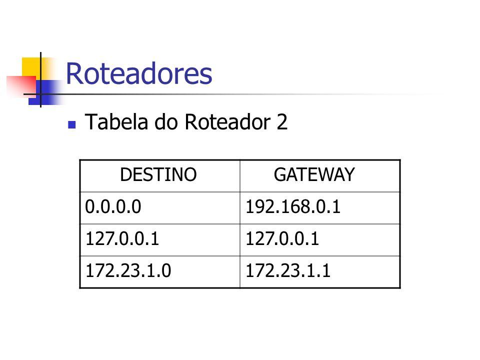 Roteadores Tabela do Roteador 2 DESTINO GATEWAY 0.0.0.0 192.168.0.1