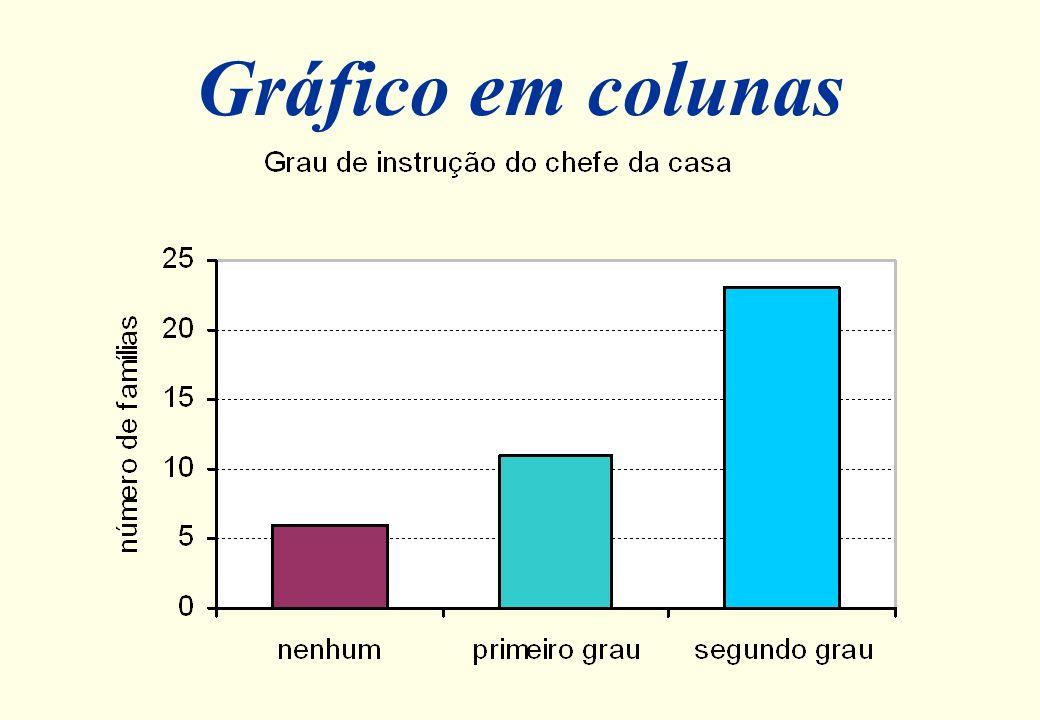 Gráfico em colunas