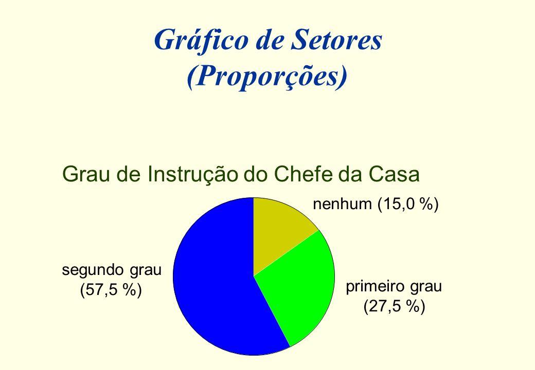 Gráfico de Setores (Proporções)