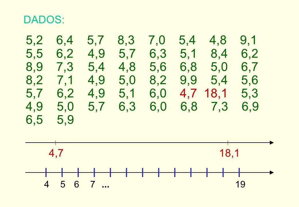 DADOS: 5,2 6,4 5,7 8,3 7,0 5,4 4,8 9,1. 5,5 6,2 4,9 5,7 6,3 5,1 8,4 6,2.