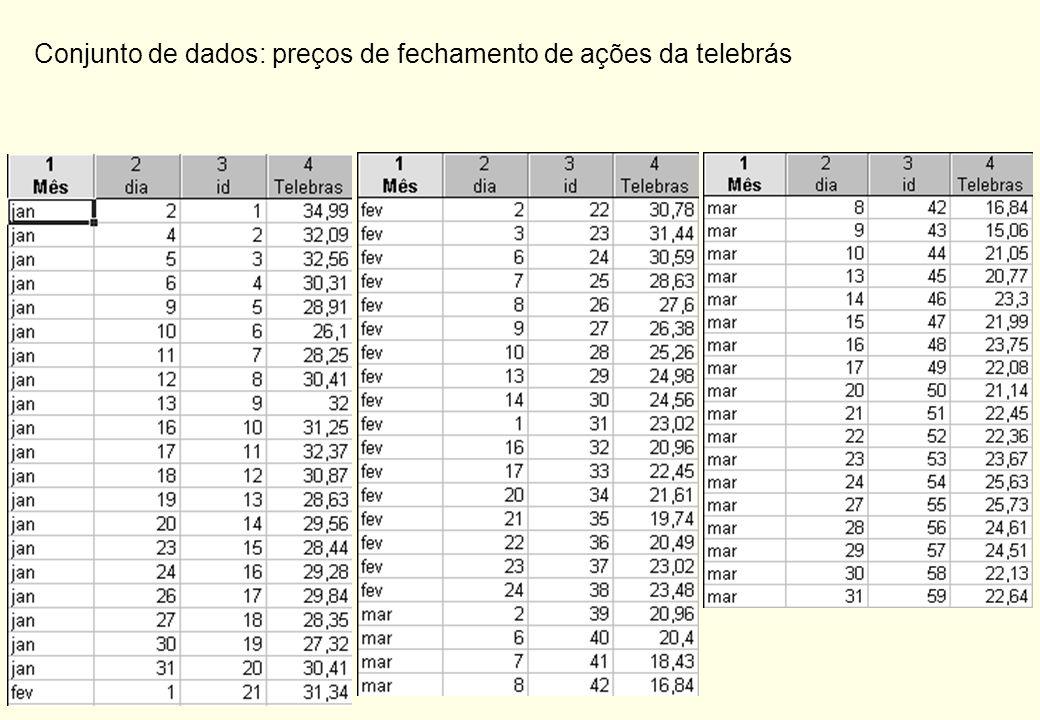 Conjunto de dados: preços de fechamento de ações da telebrás