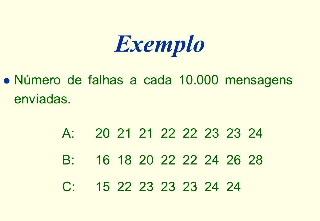 Exemplo Número de falhas a cada 10.000 mensagens enviadas.