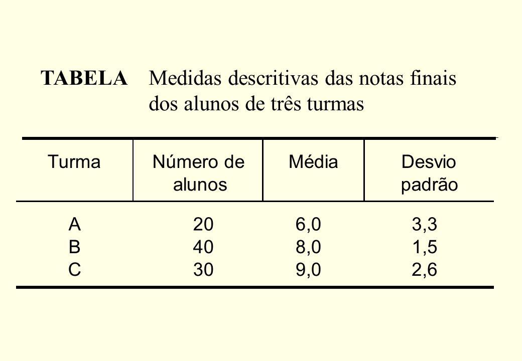 Medidas descritivas das notas finais dos alunos de três turmas