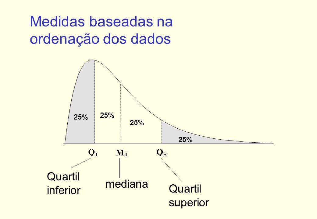 Medidas baseadas na ordenação dos dados Quartil inferior mediana