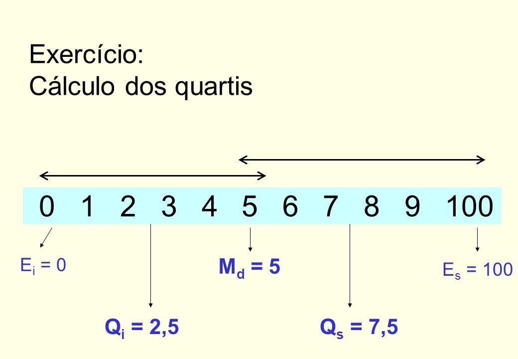 0 1 2 3 4 5 6 7 8 9 100 Exercício: Cálculo dos quartis Qi = 2,5