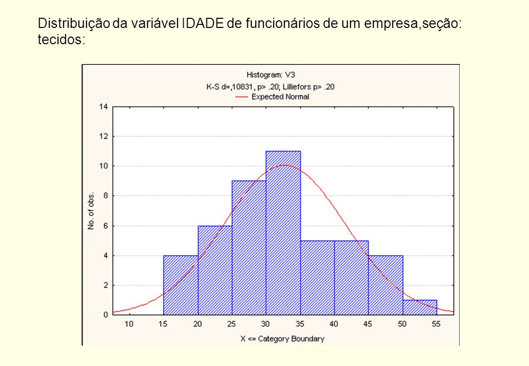 Distribuição da variável IDADE de funcionários de um empresa,seção: tecidos:
