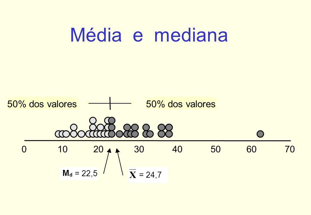 Média e mediana 50% dos valores 50% dos valores X 10 20 30 40 50 60 70