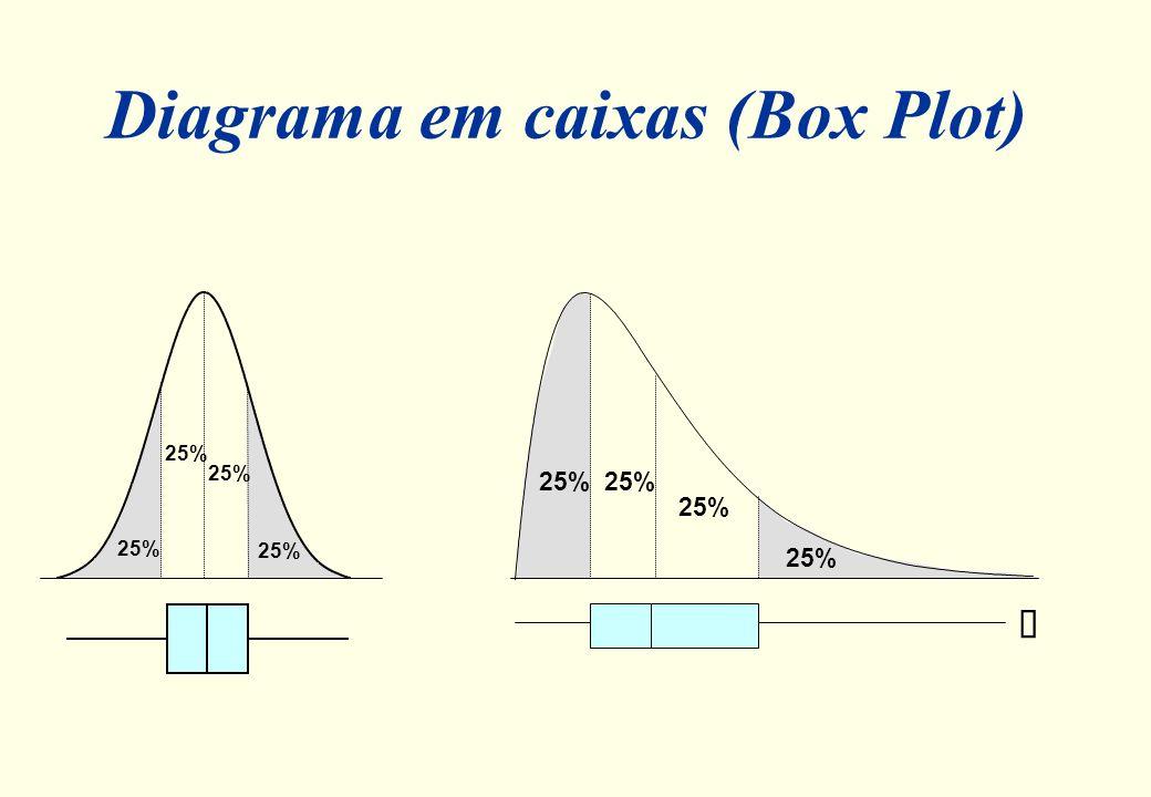 Diagrama em caixas (Box Plot)