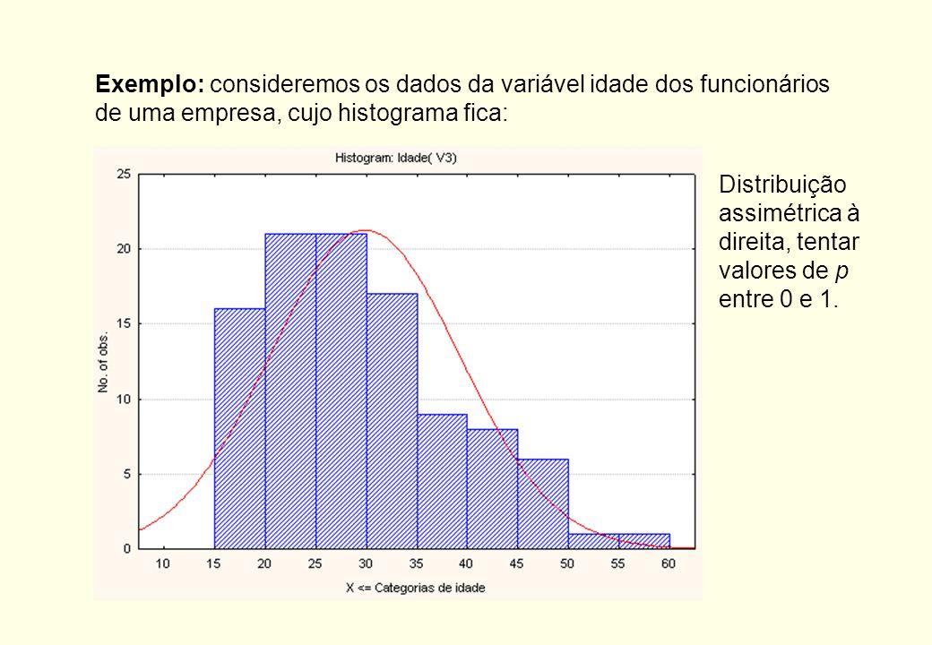 Exemplo: consideremos os dados da variável idade dos funcionários de uma empresa, cujo histograma fica: