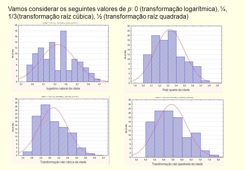 Vamos considerar os seguintes valores de p: 0 (transformação logarítmica), ¼, 1/3(transformação raíz cúbica), ½ (transformação raíz quadrada)